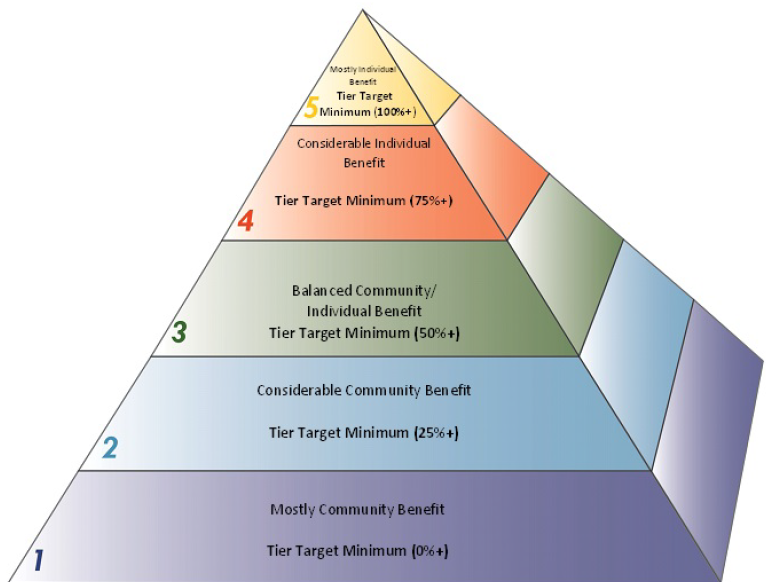 A pyramid is definitely something you want to see when you're looking through documents about how to generate money