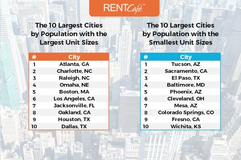 Tabels_Top_Largest_Smallest_Cities-RentCafe