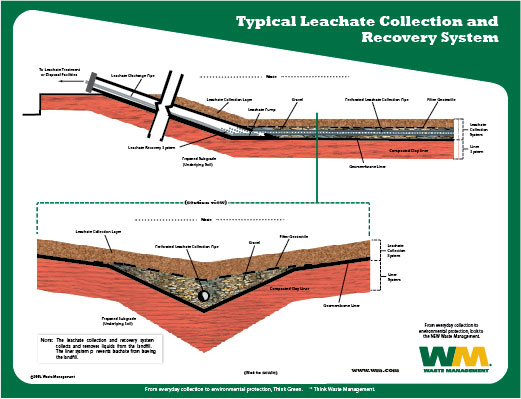 Leachate_Collection_System